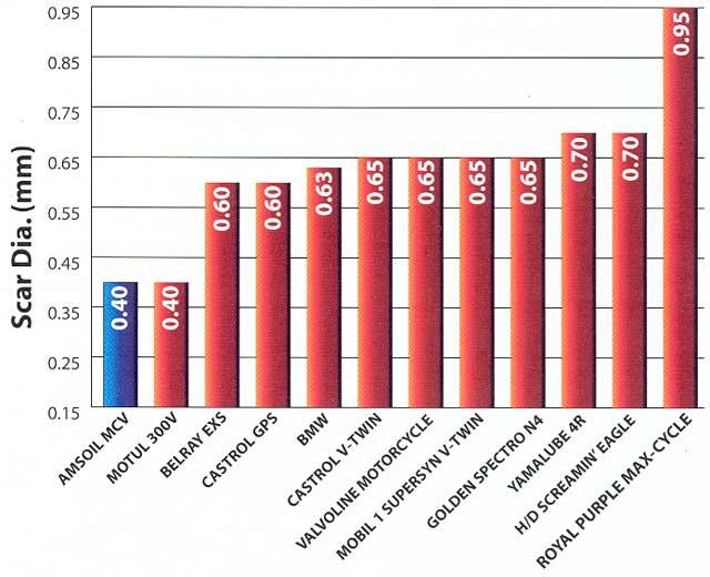 Harley Davidson Oil Filter Chart